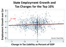 What Is the Evidence on Taxes and Growth?
